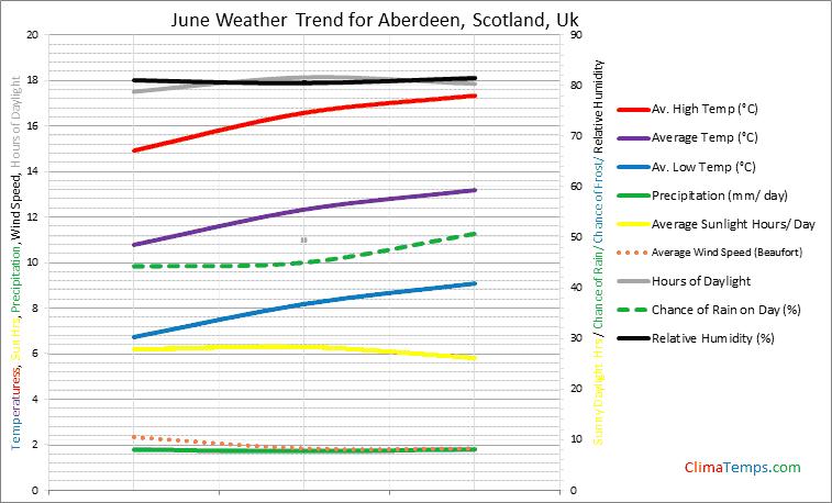 Graph of weather in Aberdeen, Scotland in June