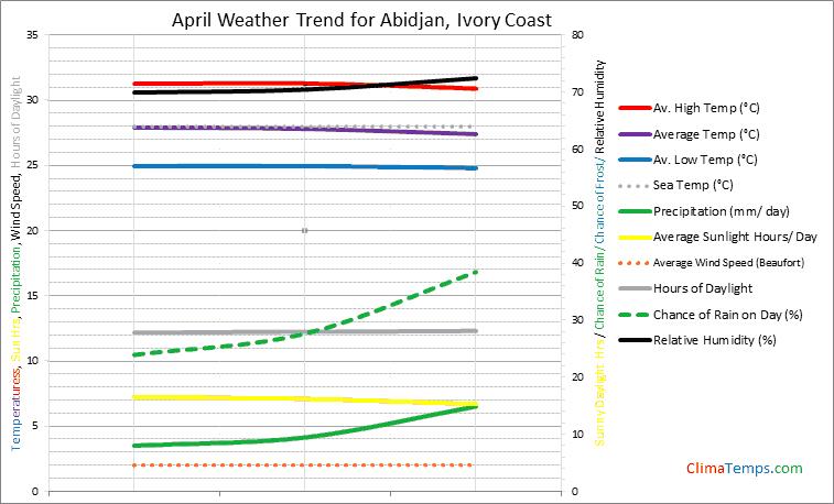 Graph of weather in Abidjan in April