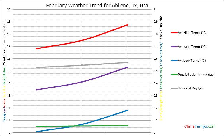 Graph of weather in Abilene, Tx in February