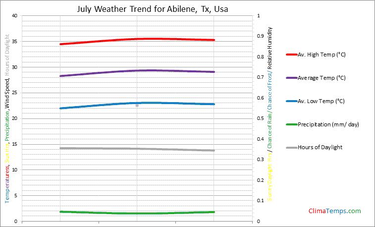 Graph of weather in Abilene, Tx in July