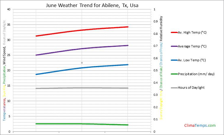 Graph of weather in Abilene, Tx in June