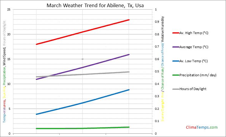 Graph of weather in Abilene, Tx in March