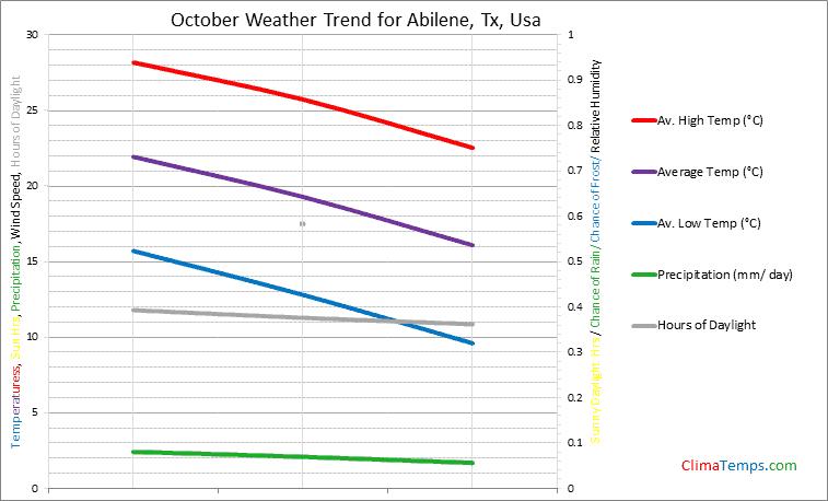 Graph of weather in Abilene, Tx in October