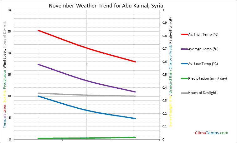 Graph of weather in Abu Kamal in November