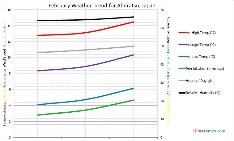 Graph of weather in Aburatsu in February