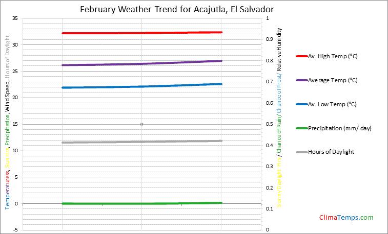 Graph of weather in Acajutla in February