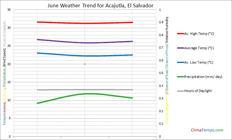 Graph of weather in Acajutla in June