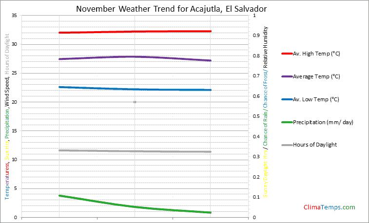 Graph of weather in Acajutla in November