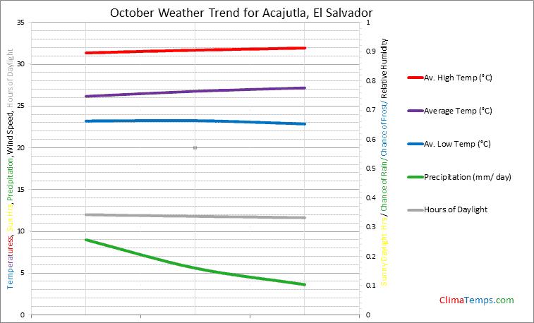 Graph of weather in Acajutla in October