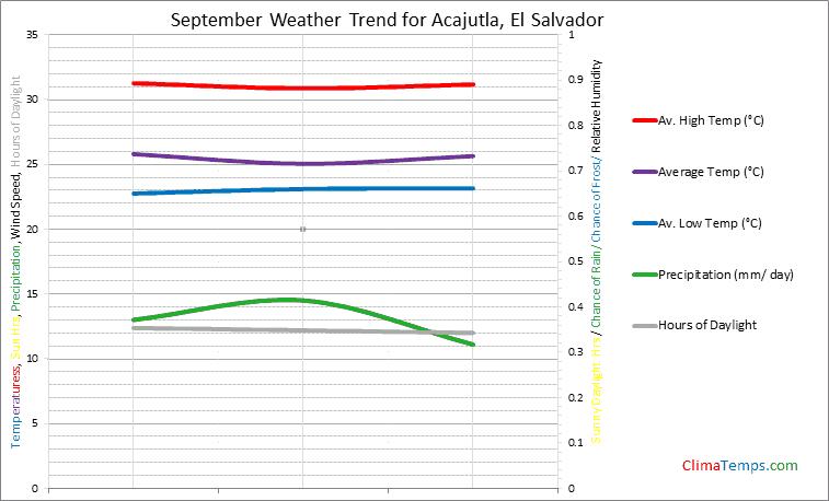 Graph of weather in Acajutla in September