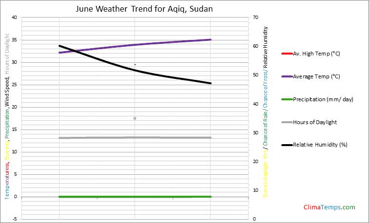 Graph of weather in Aqiq in June