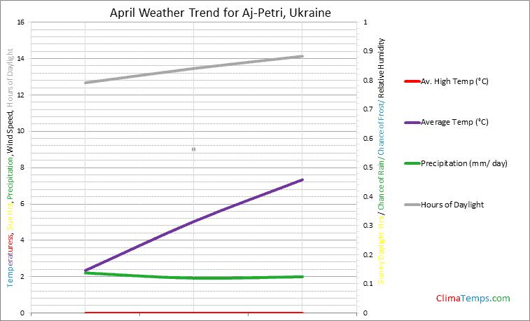 Graph of weather in Aj-Petri in April