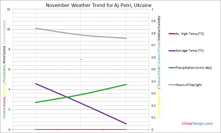 Graph of weather in Aj-Petri in November