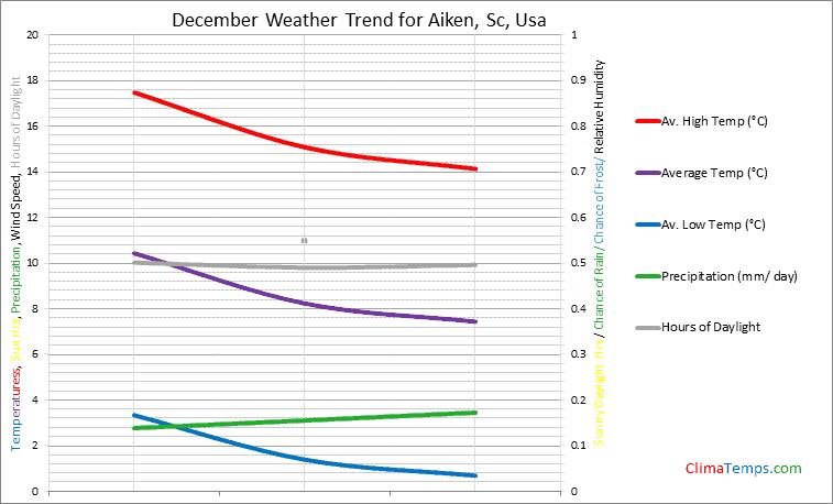 Graph of weather in Aiken, Sc in December