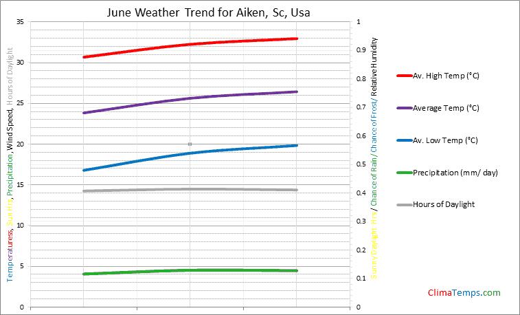 Graph of weather in Aiken, Sc in June