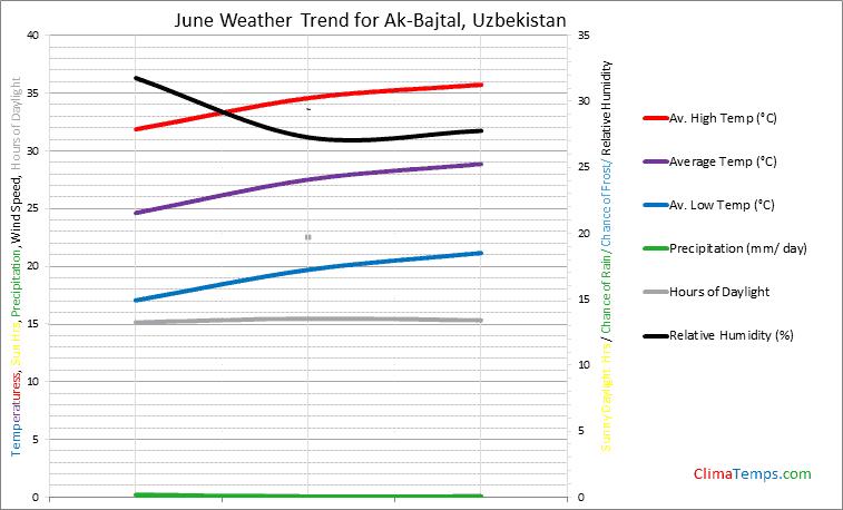 Graph of weather in Ak-Bajtal in June