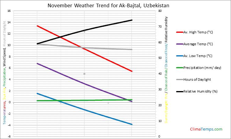 Graph of weather in Ak-Bajtal in November
