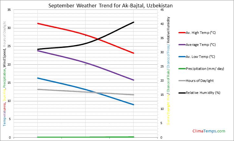 Graph of weather in Ak-Bajtal in September
