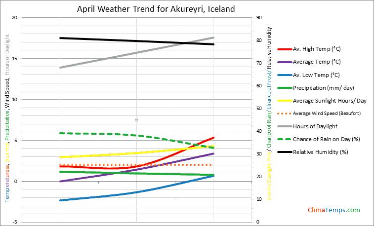 Graph of weather in Akureyri in April