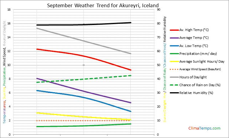 Graph of weather in Akureyri in September
