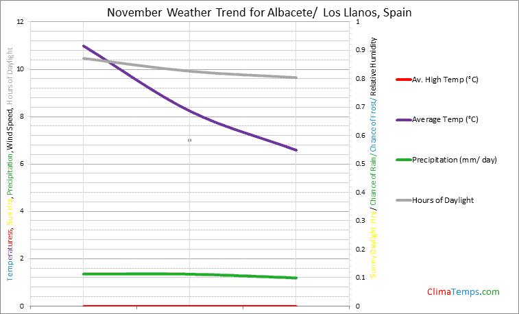 Graph of weather in Albacete/ Los Llanos in November