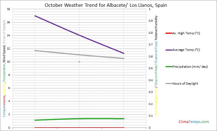 Graph of weather in Albacete/ Los Llanos in October