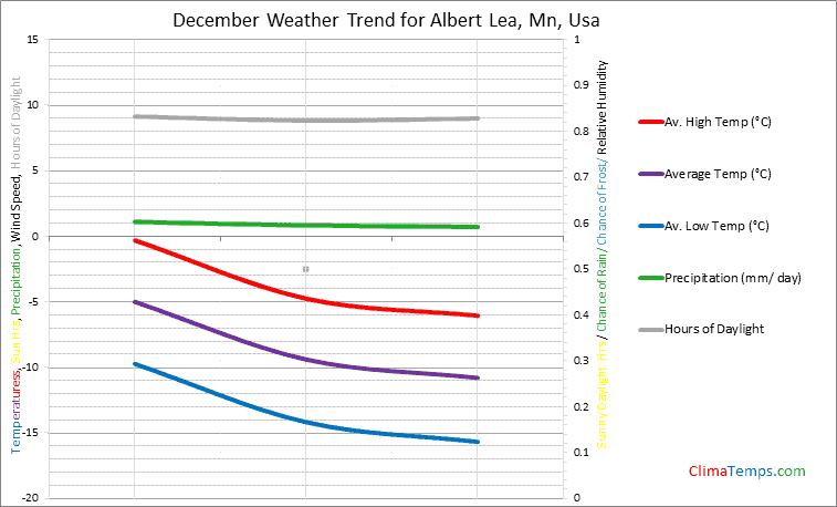 Graph of weather in Albert Lea, Mn in December