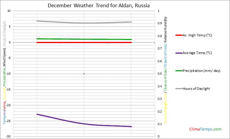 Graph of weather in Aldan in December
