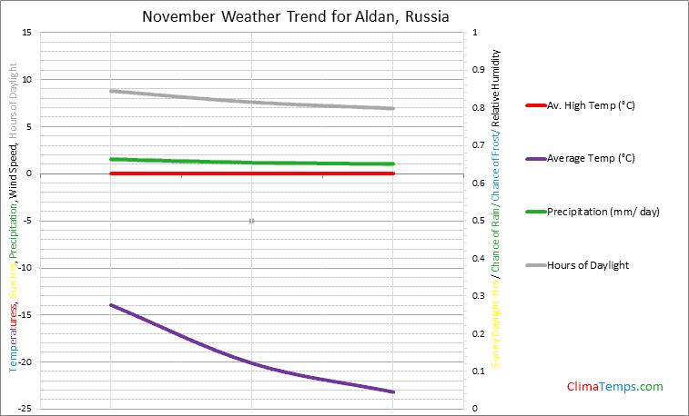 Graph of weather in Aldan in November