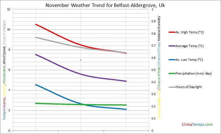 Graph of weather in Belfast-Aldergrove in November