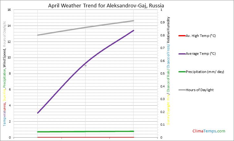 Graph of weather in Aleksandrov-Gaj in April