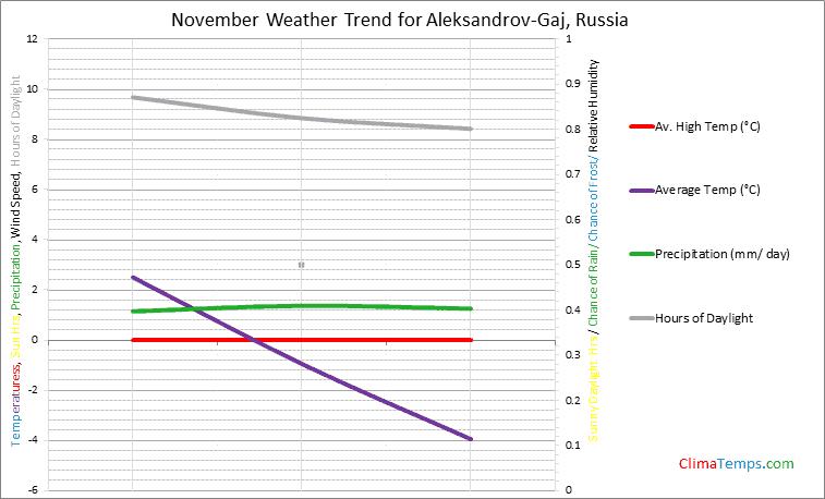 Graph of weather in Aleksandrov-Gaj in November