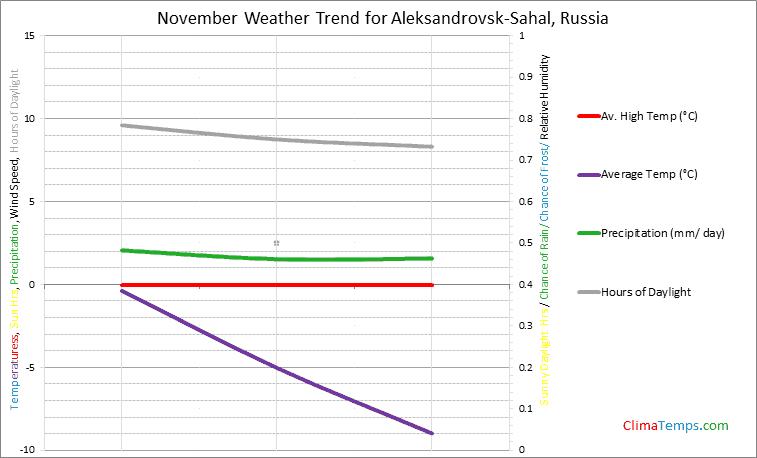 Graph of weather in Aleksandrovsk-Sahal in November