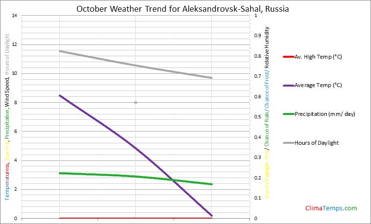 Graph of weather in Aleksandrovsk-Sahal in October