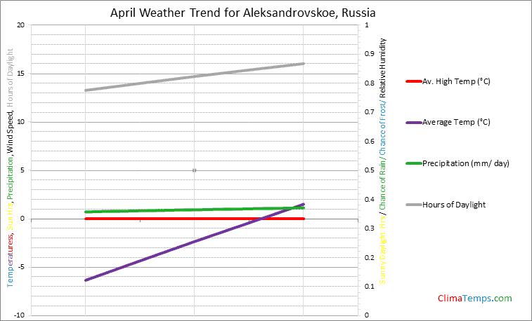 Graph of weather in Aleksandrovskoe in April