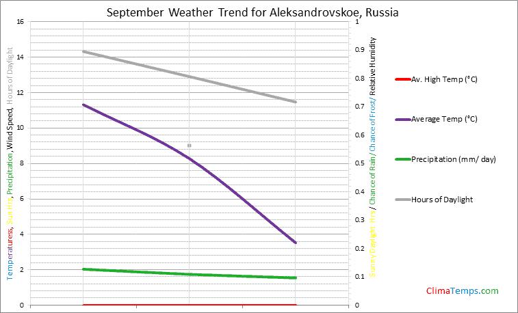 Graph of weather in Aleksandrovskoe in September