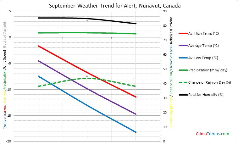 Graph of weather in Alert, Nunavut in September