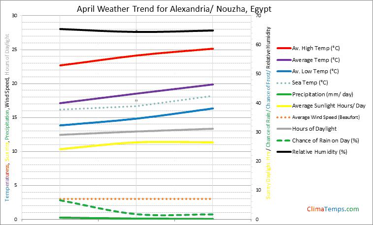 Graph of weather in Alexandria/ Nouzha in April