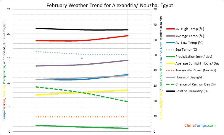 Graph of weather in Alexandria/ Nouzha in February