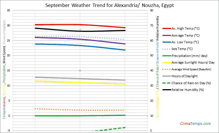 Graph of weather in Alexandria/ Nouzha in September