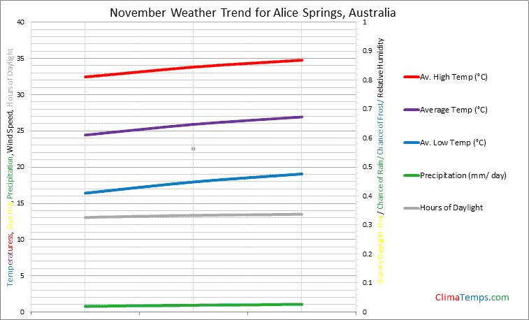 Graph of weather in Alice Springs in November