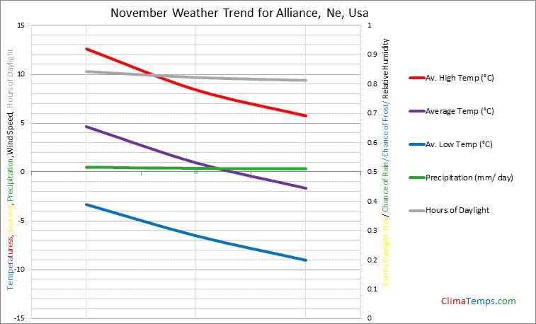 Graph of weather in Alliance, Ne in November