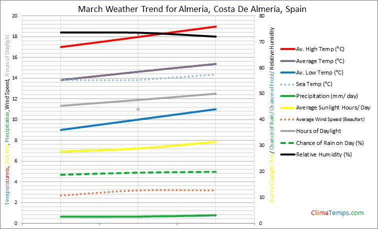Graph of weather in Almeria, Costa De Almería in March