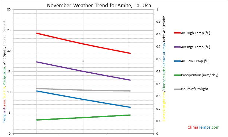 Graph of weather in Amite, La in November