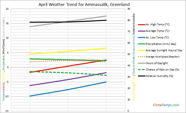 Graph of weather in Ammassalik in April