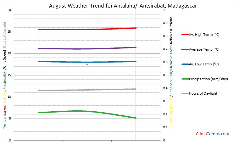 Graph of weather in Antalaha/ Antsirabat in August
