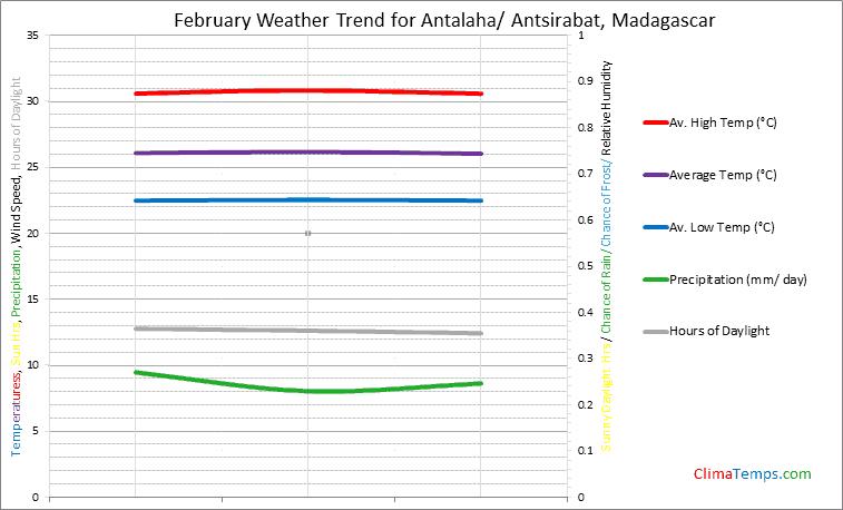 Graph of weather in Antalaha/ Antsirabat in February