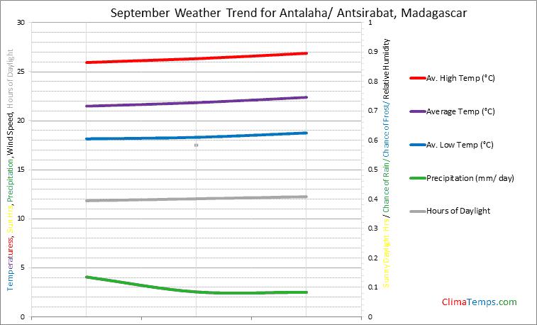 Graph of weather in Antalaha/ Antsirabat in September