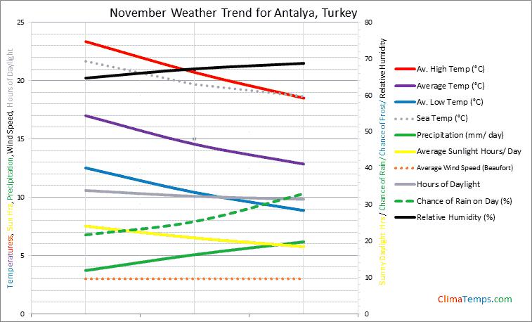 Graph of weather in Antalya in November