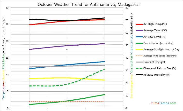 Graph of weather in Antananarivo in October